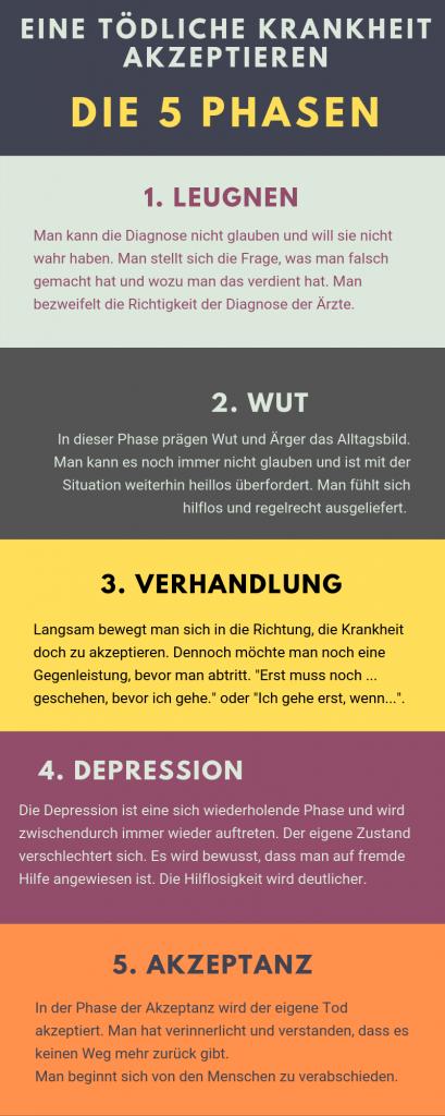 5 Phasen zur Akzeptanz einer tödlichen Krankheit