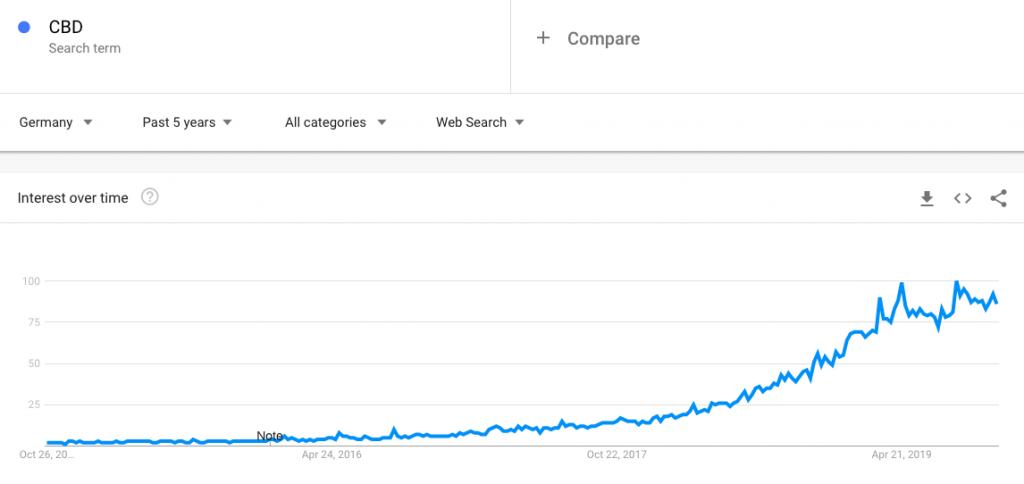 Suchergebnisse CBD Deutschland Trend