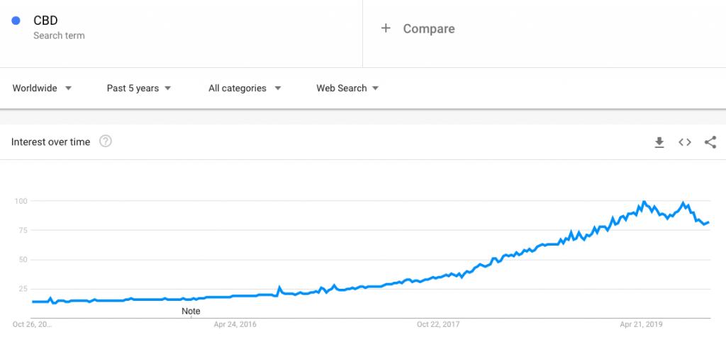 CBD Trend weltweit der letzten 5 Jahre