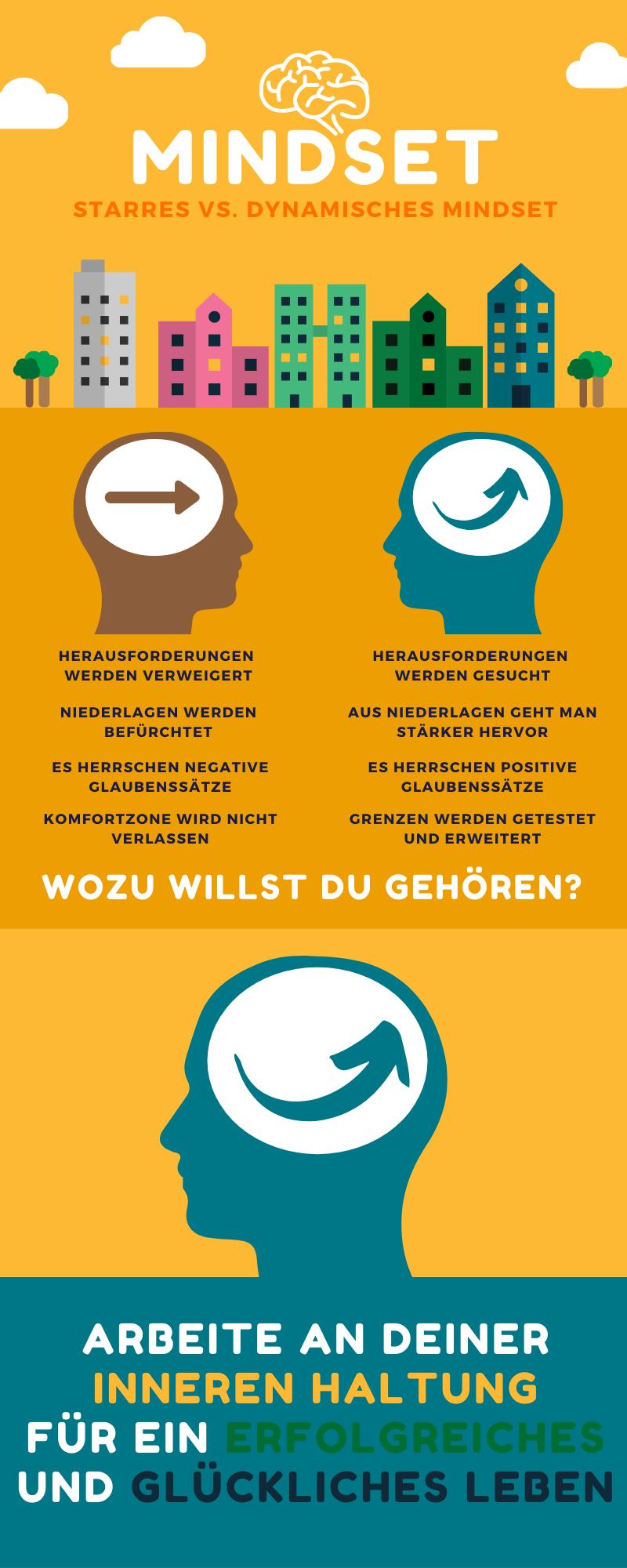Mindset stärken - Infografik - Starres und Dynamisches Mindset